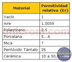 Tabla permitividad relativa de los condensadores - Condensador en CC (DC)