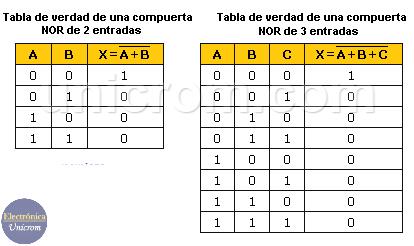 Tablas de verdad de una compuerta lógica NOR de 2 y de 3 entradas