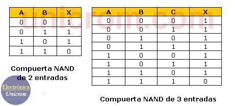 Tablas de verdad de una compuerta NAND de 2 entradas y una compuerta NAND de 3 entradas