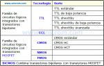 Compuertas lógicas en Tecnología TTL – Niveles Lógicos