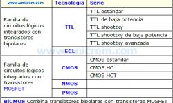 Compuertas lógicas en Tecnología TTL - Niveles Lógicos