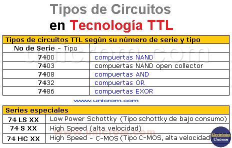 Tipos de circuitos en Tecnología TTL
