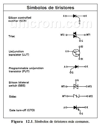 Tipos y Símbolos de los Tiristores más comunes