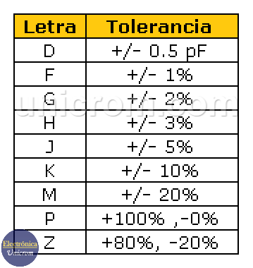 Tolerancia (Tabla) - Código 101