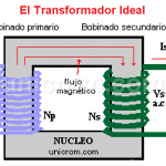Transformador ideal (transformador eléctrico ideal)