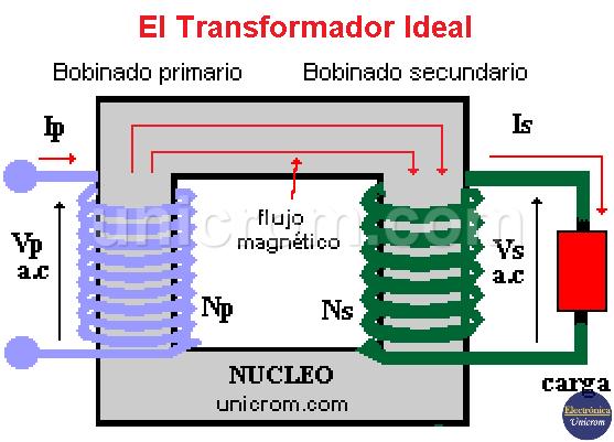 Transformador ideal - Bobinados, flujo magnético, potencia