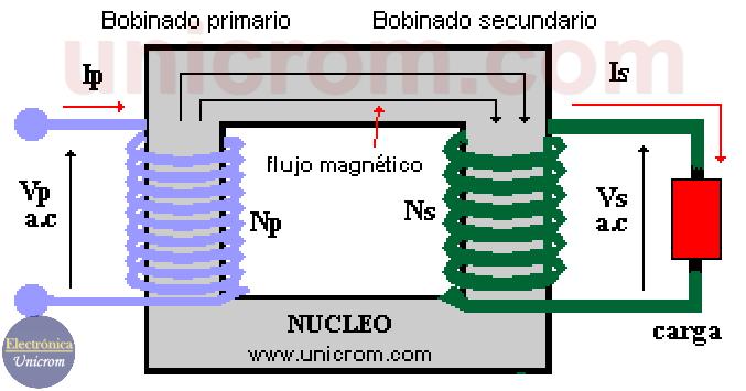 El Transformador ideal. Transformador eléctrico ideal - Relación de corrientes, voltajes y vueltas en los bobinados