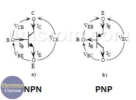 Símbolos y sentidos de referencia para un transistor bipolar NPN y PNP - Modelo bers-Moll