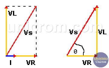Triángulo de voltajes en un circuito RL en serie