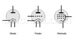 Tubo al vacío o Válvula electrónica