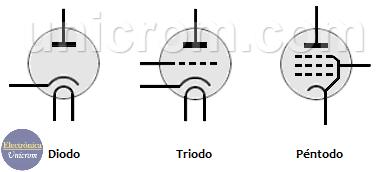 Tubos: Diodo, Triodo, Péntodo
