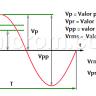 Valor RMS - Valor Pico - Valor Promedio