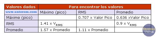 Tabla de conversión entre: el valor RMS, valor Pico y valor Promedio