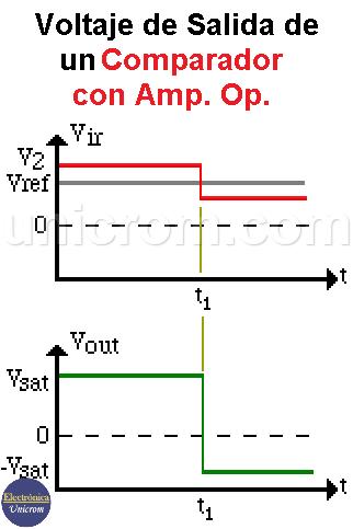 Tensiones de entrada y salida de un comparador con amplificador operacional